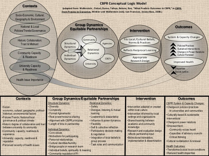 Community-Based Participatory Research Principles
