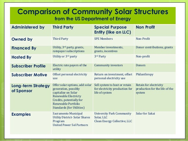 Community Owned Solar Power Structures And Models By