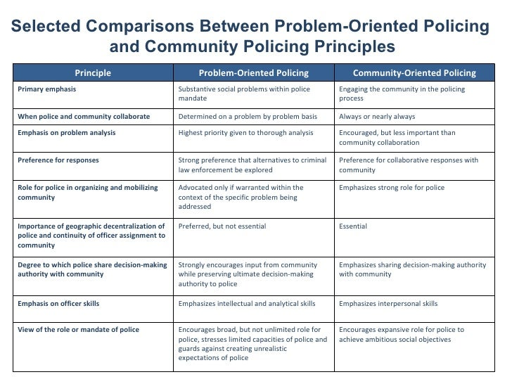 History of Problem-Oriented Policing