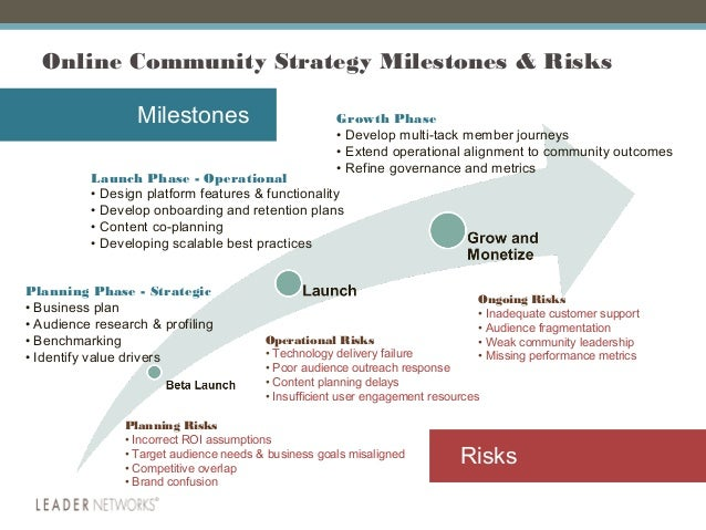 online community strategy roadmap updated 2015
