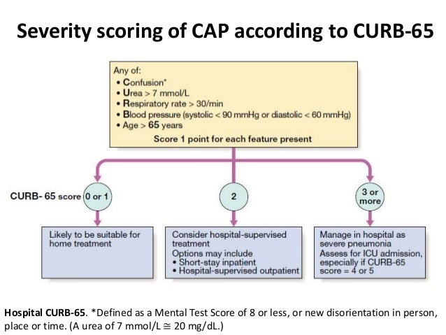 risk classification of pneumonia Community-acquired pneumonia (cap) is one of the most common infectious diseases and is an important cause of mortality and morbidity worldwide typical icu admission should also be considered in patients with 3 or more minor risk factors, including respiratory rate of 30 or more, pao2/fio2250,.