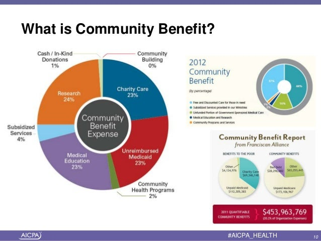 Image result for community benefit