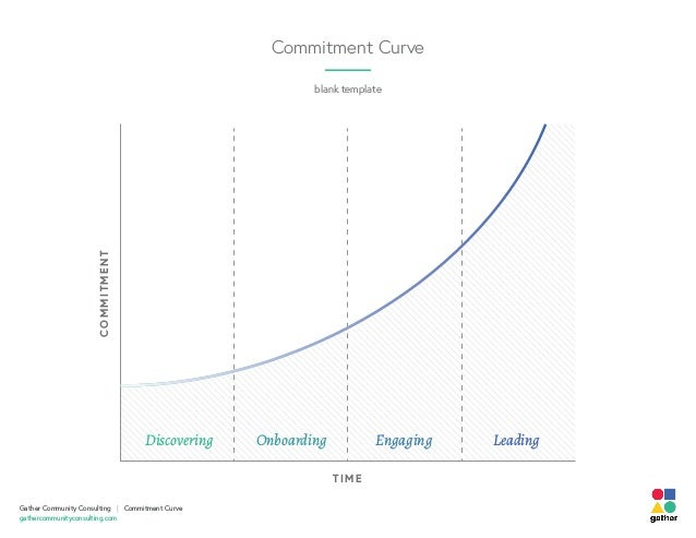 TIME COMMITMENT Discovering Onboarding Engaging Leading blank template Commitment Curve Gather Community Consulting | Comm...