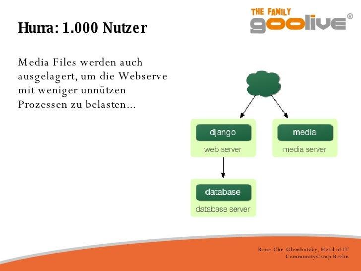 Hurra: 1.000 Nutzer <ul><li>Media Files werden auch ausgelagert, um die Webserve mit weniger unnützen Prozessen zu belaste...
