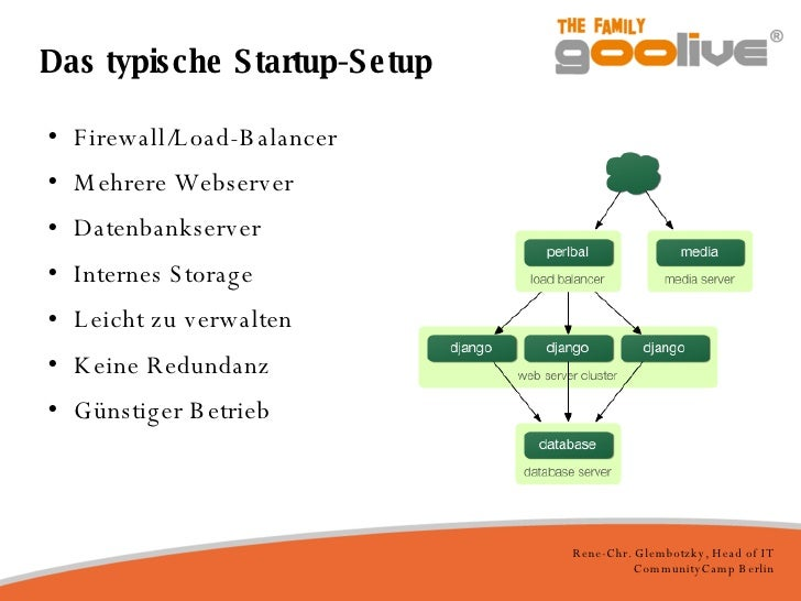 Das typische Startup-Setup <ul><li>Firewall/Load-Balancer </li></ul><ul><li>Mehrere Webserver </li></ul><ul><li>Datenbanks...