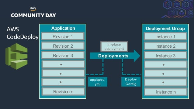©2018, AmazonWebServices, Inc. or its Affiliates. All rights reserved. AWS CodeDeploy Revision 1 Application Revision 2 Re...