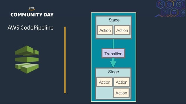 ©2018, AmazonWebServices, Inc. or its Affiliates. All rights reserved. AWS CodePipeline Action Action Stage Action Action ...