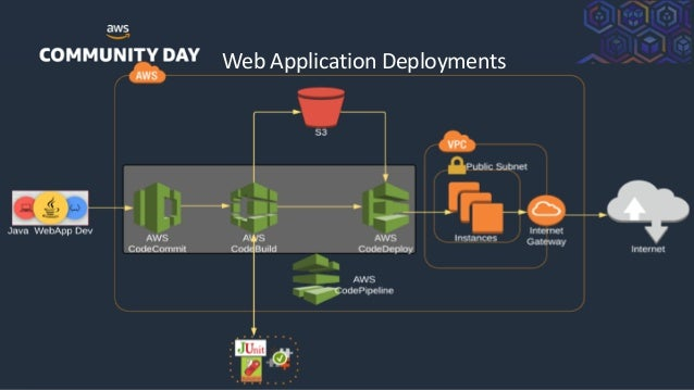 ©2018, AmazonWebServices, Inc. or its Affiliates. All rights reserved. Web Application Deployments