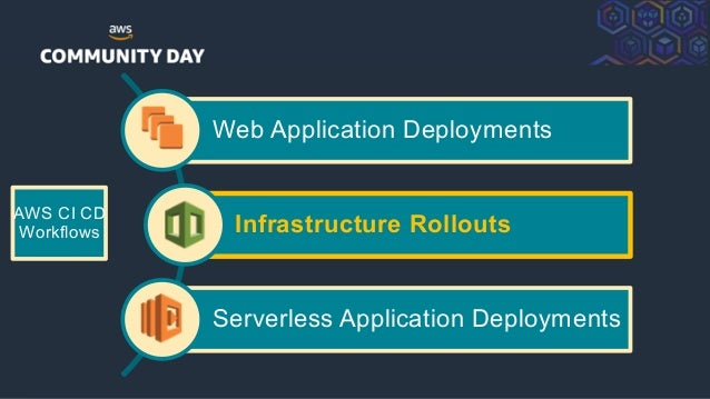 ©2018, AmazonWebServices, Inc. or its Affiliates. All rights reserved. Web Application Deployments Infrastructure Rollouts...