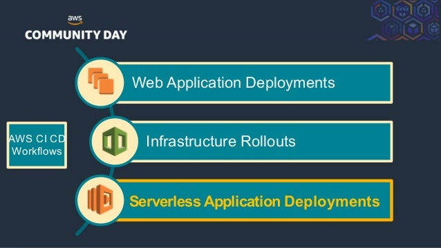 ©2018, AmazonWebServices, Inc. or its Affiliates. All rights reserved. AWS CI CD Workflows Web Application Deployments Inf...