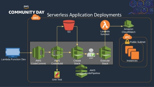 ©2018, AmazonWebServices, Inc. or its Affiliates. All rights reserved. Serverless Application Deployments