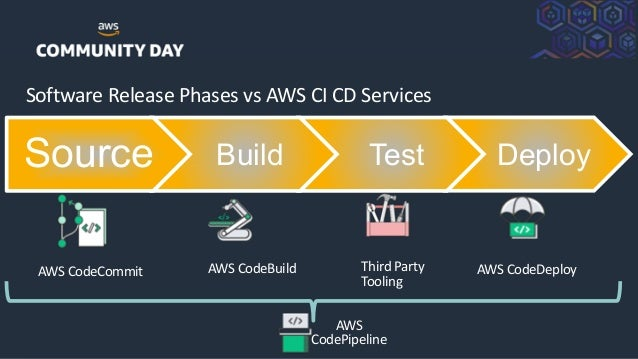 ©2018, AmazonWebServices, Inc. or its Affiliates. All rights reserved. Software Release Phases vs AWS CI CD Services Sourc...