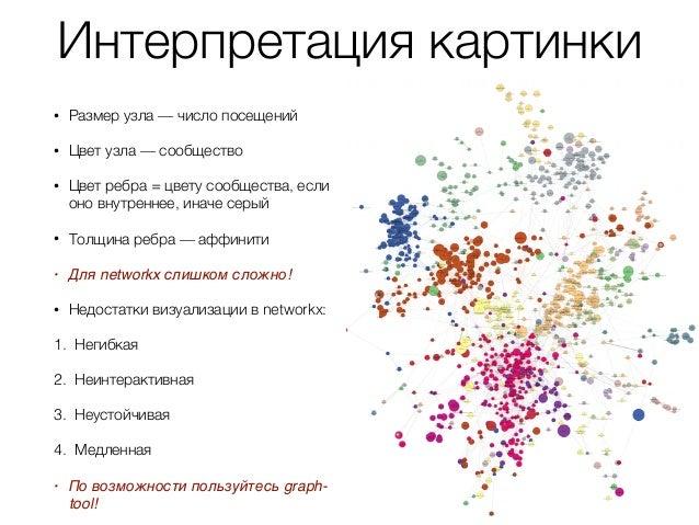 Community detection (Поиск сообществ в графах)