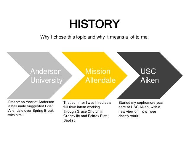 HISTORY  Why I chose this topic and why it means a lot to me.  Anderson  University  Freshman Year at Anderson  a hall mat...
