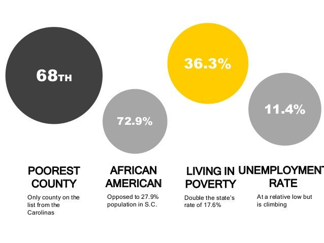 68TH  POOREST  COUNTY  Only county on the  list from the  Carolinas  72.9%  AFRICAN  AMERICAN  Opposed to 27.9%  populatio...