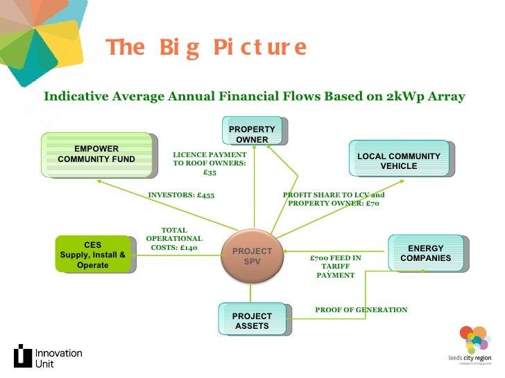 Community Energy Solutions Slide 2