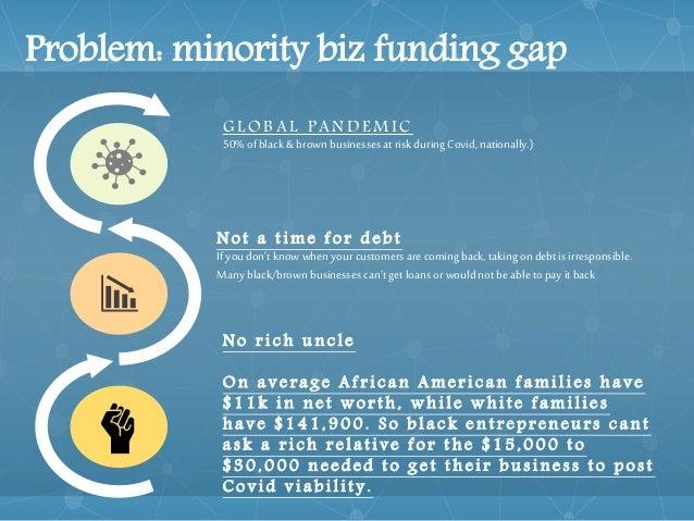 Community equity fund v1.5 Slide 2