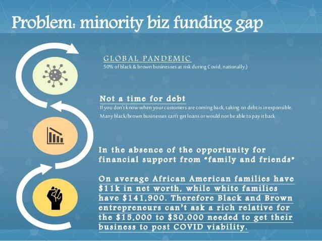 Community equity fund v2.0 Slide 2