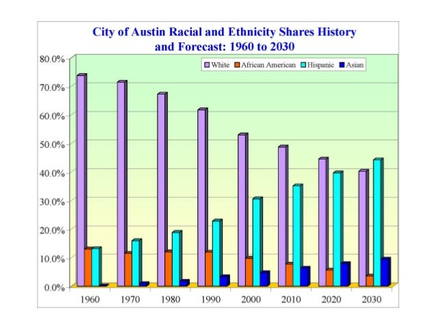 City of Austin Latest Demographic Trends, March 2014