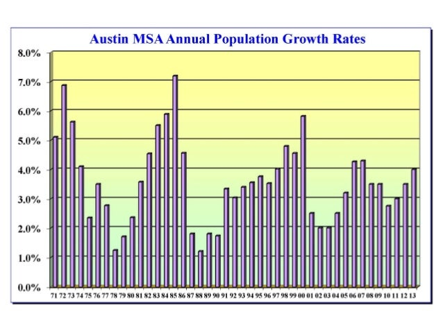 nashville population growth The population density of nashville is 500 persons per square kilometer  nashville is having a solid population growth because of its music.