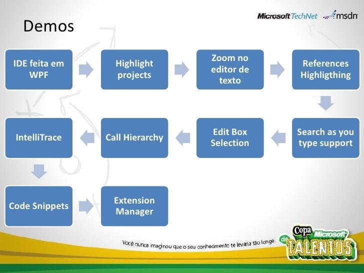 Community Launch 2010 - Visual Studio 2010 (por Leandro Daniel) Slide 3