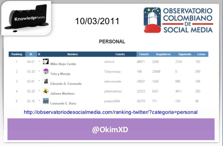 @OkimXD  http://observatoriodesocialmedia.com/ranking-twitter/?categoria=personal   10/03/2011