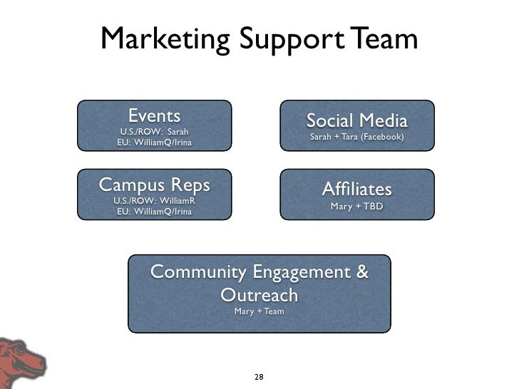 Core objectives  •   Develop community marketing leaders •   Create more meaningful ways for community     to contribute •...