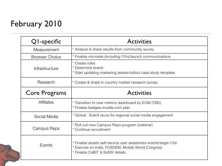 March 2010      Q1-specific                                          Activities       Measurement      * Create community h...