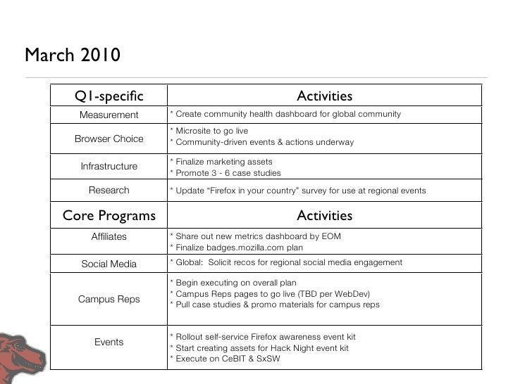 Q2 Major Initiatives •   Marketing education series: Create series of best practices     videos/seminars  •   Affiliates: E...