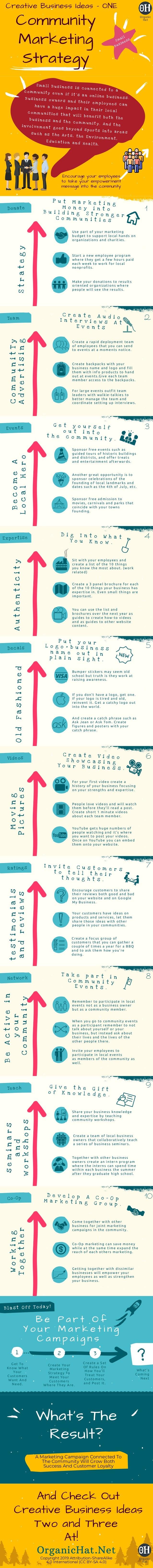 Creative Business Ideas - ONE Small Business Community Marketing Strategy Organic Hat S m a l l B u s i n e s s i s c o n ...