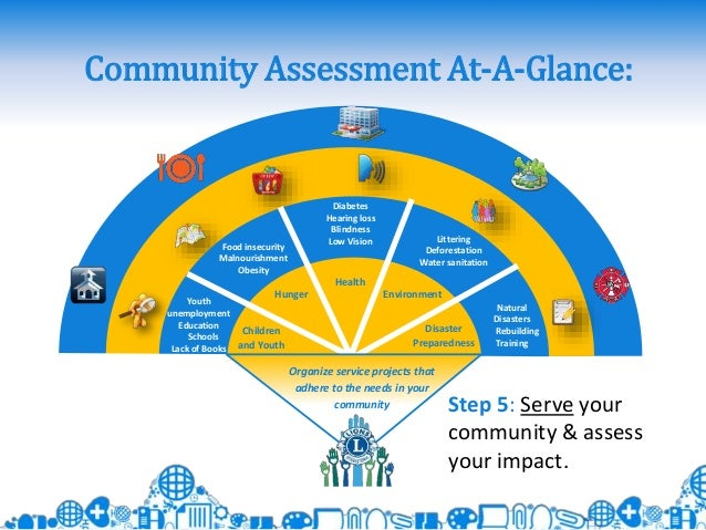 community health needs assessment essay Community health needs assessment september 2016 hospitals to conduct a chna every three years to identify the community's health needs and adopt an.