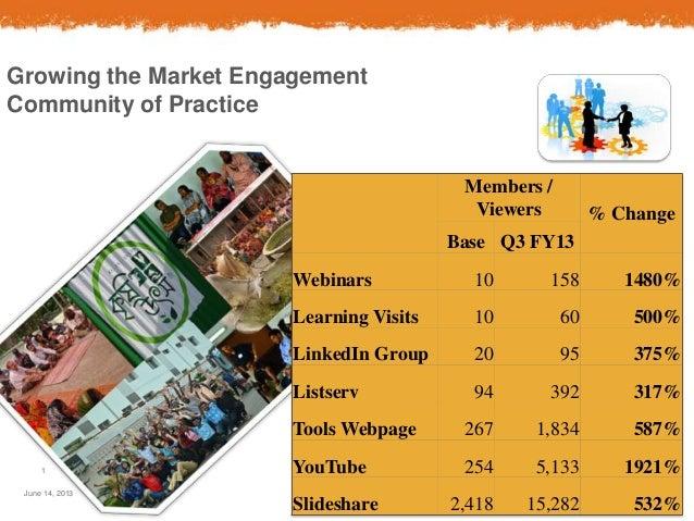 June 14, 20131Growing the Market EngagementCommunity of PracticeMembers /Viewers % ChangeBase Q3 FY13Webinars 10 158 1480%...