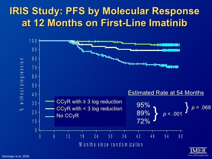 (PDF) Principal long-term adverse effects of imatinib in ...