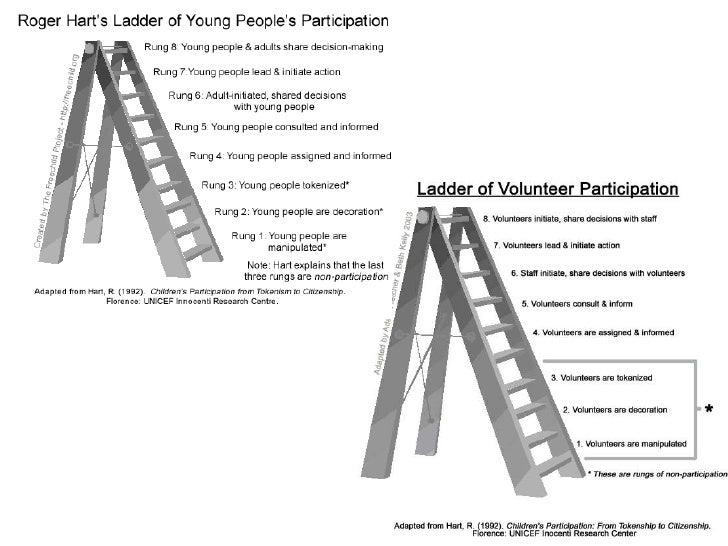 Community Participation The Arnstein Ladder