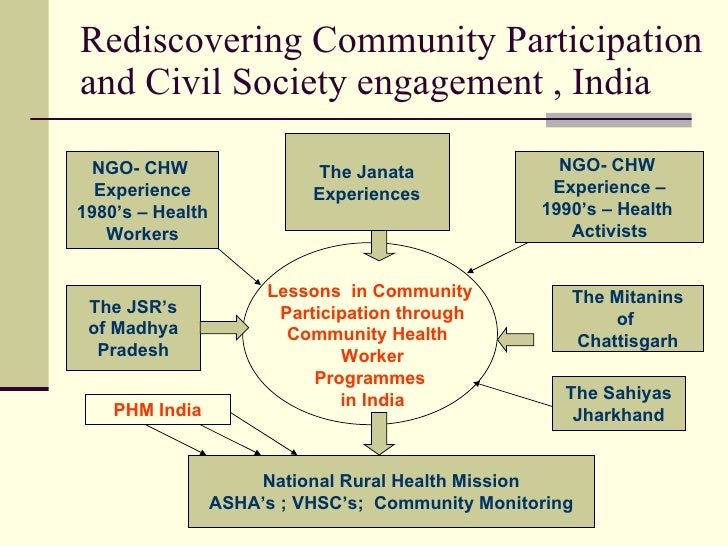 """role of community participation to prevent Figure 24: summary of chapter 9: the importance of community participation  community  keep level of community""""s education in mind change."""
