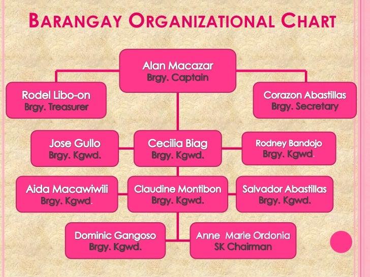 barangay profiling Barangay health stations statistics: doh budget: stat of the month.