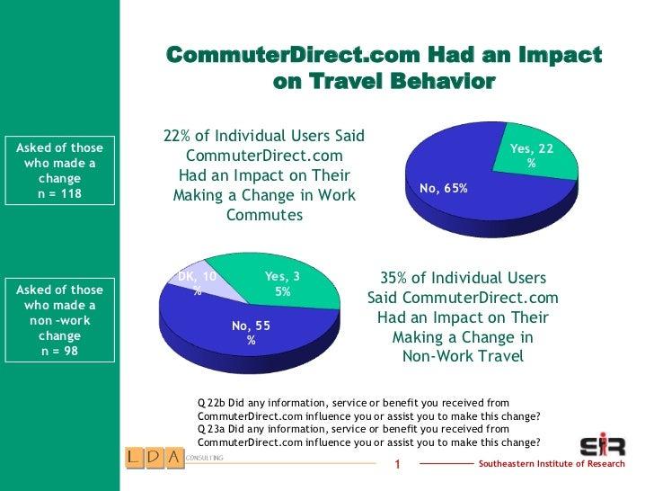 CommuterDirect.com Had an Impact                        on Travel Behavior                 22% of Individual Users SaidAsk...