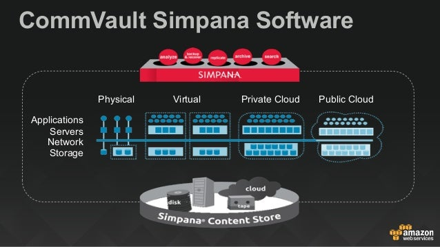 Automating Backup Amp Archiving With Aws And Commvault