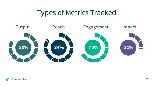 Types of Metrics Tracked 84% 70% 31%80% Output Reach Engagement Impact #ComNetLive