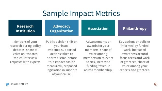 Sample Impact Metrics Research Institution Mentions of your research during policy debates, share of voice on research top...