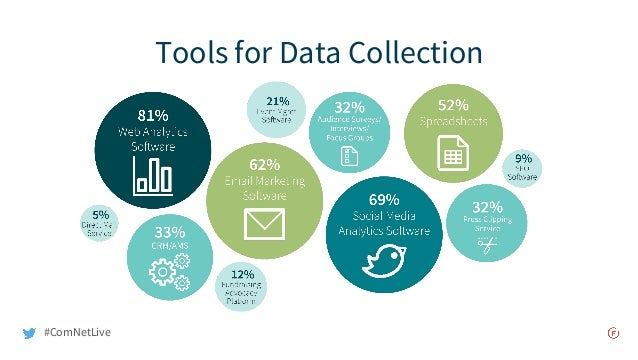 Tools for Data Collection #ComNetLive