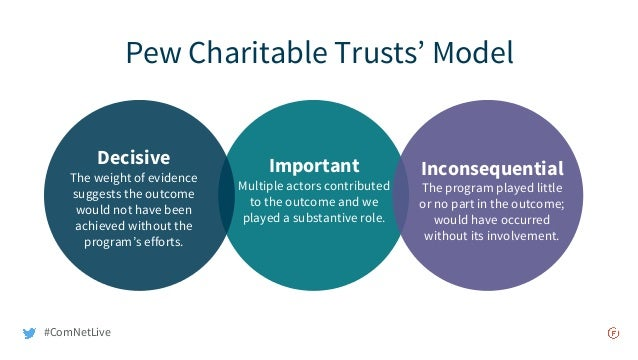 Pew Charitable Trusts' Model Inconsequential The program played little or no part in the outcome; would have occurred with...