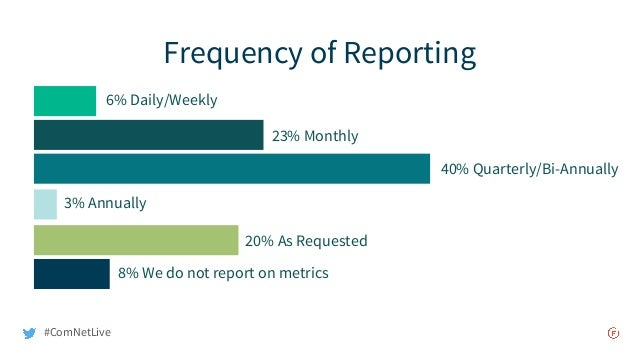 Frequency of Reporting 40% Quarterly/Bi-Annually 23% Monthly 20% As Requested 8% We do not report on metrics 6% Daily/Week...