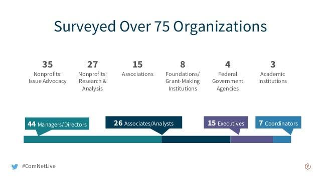 Surveyed Over 75 Organizations 35 Nonprofits: Issue Advocacy 27 Nonprofits: Research & Analysis 15 Associations 8 Foundati...