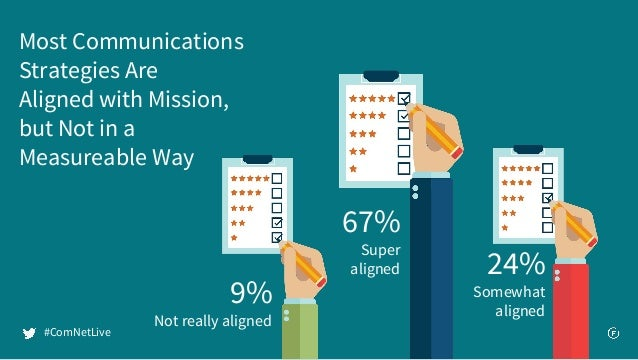 Most Communications Strategies Are Aligned with Mission, but Not in a Measureable Way 9% Not really aligned 67% Super alig...
