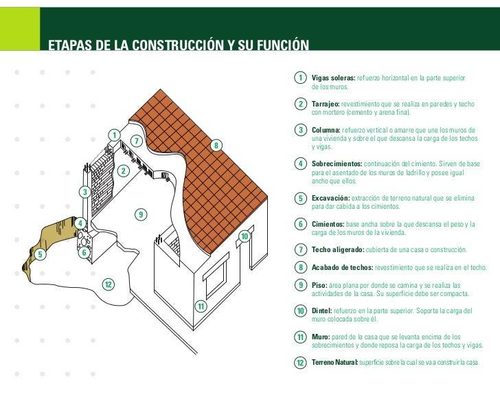 Como construir tu vivienda for Partes del techo de una casa