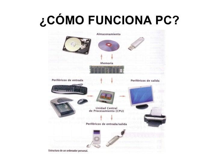 Como funciona un pc for Como funciona una depuradora