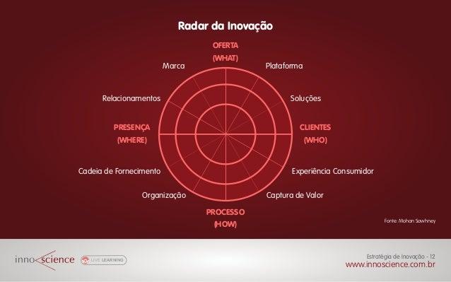 Radar da Inovação LIVE LEARNING www.innoscience.com.br Estratégia de Inovação - 12 OFERTA (WHAT) PROCESSO (HOW) PRESENÇA (...