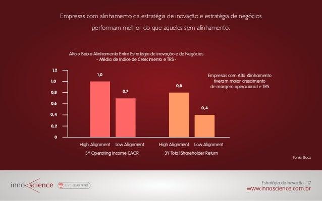 Empresas com alinhamento da estratégia de inovação e estratégia de negócios performam melhor do que aqueles sem alinhament...