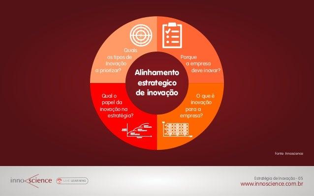 LIVE LEARNING Gestão de Projetos Inovadores - 00 www.innoscience.com.br LIVE LEARNING Estratégia de Inovação - 05 www.inno...